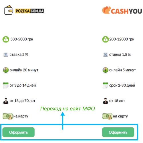 Инструкция по оформлению кредита с помощью Creditik